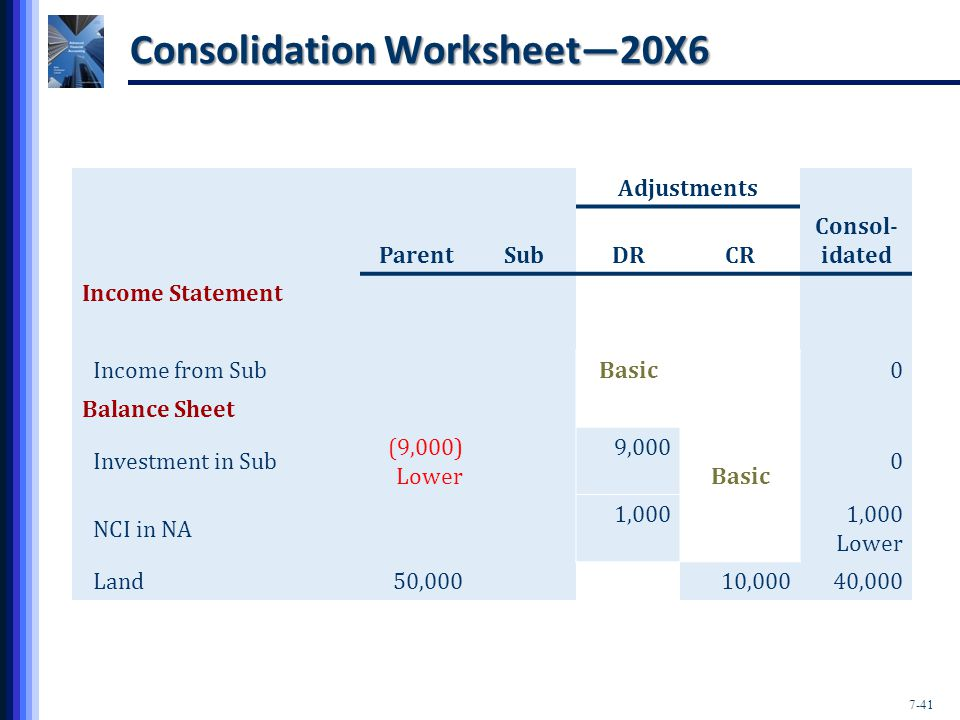 7-41 Consolidation Worksheet—20X6 Adjustments ParentSubDRCR Consol- idated Income Statement Income from SubBasic0 Balance Sheet Investment in Sub (9,000) Lower 9,000 Basic 0 NCI in NA 1,000 Lower Land50,00010,00040,000