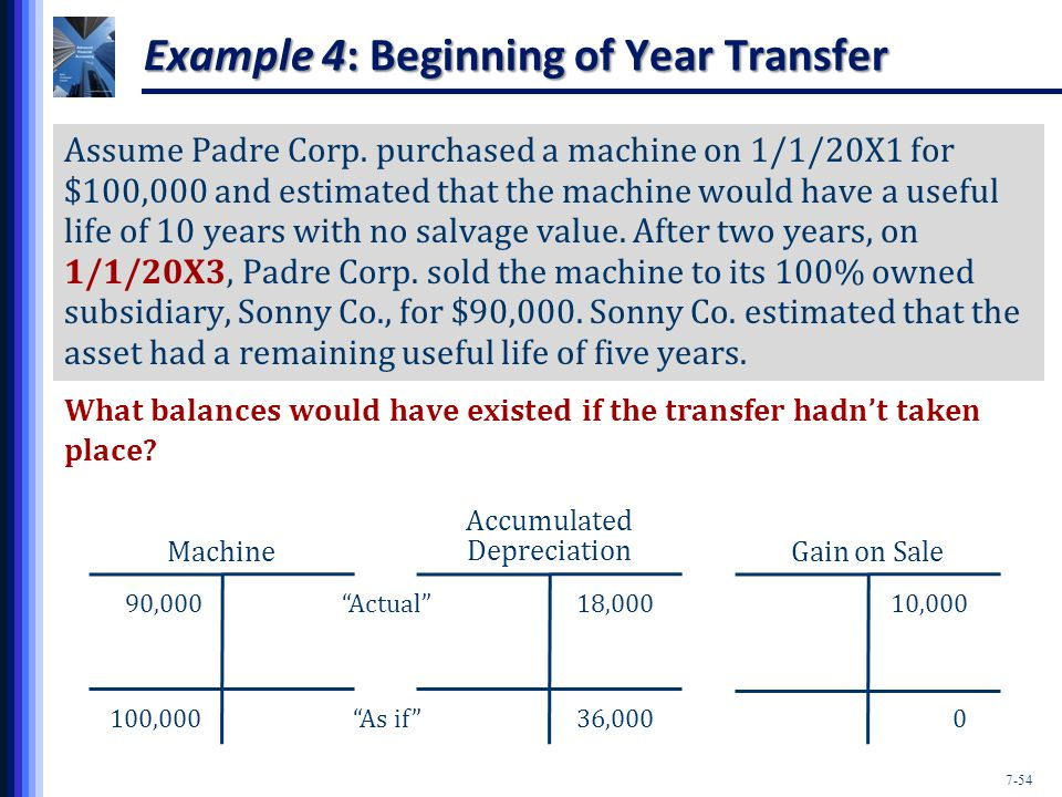 7-54 Example 4: Beginning of Year Transfer Assume Padre Corp.
