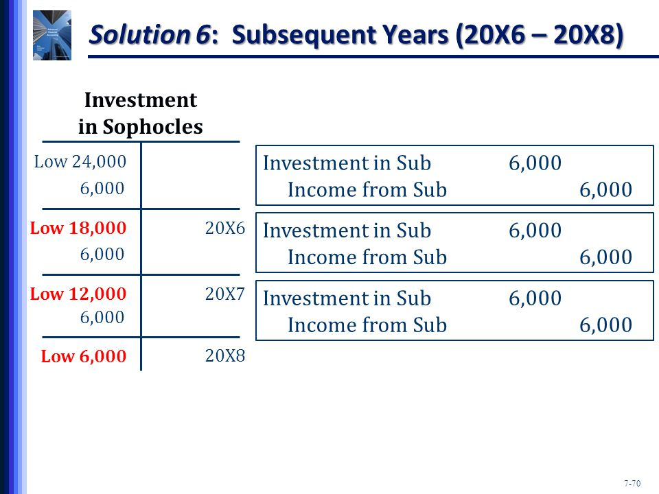 7-70 Solution 6: Subsequent Years (20X6 – 20X8) Investment in Sophocles Low 24,000 Investment in Sub 6,000 Income from Sub6,000 6,000 Low 18,000 6,000 Low 12,000 6,000 Low 6,000 Investment in Sub 6,000 Income from Sub6,000 Investment in Sub 6,000 Income from Sub6,000 20X6 20X7 20X8