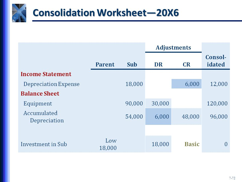 7-72 Consolidation Worksheet—20X6 Adjustments ParentSubDRCR Consol- idated Income Statement Depreciation Expense18,0006,00012,000 Balance Sheet Equipment90,00030,000120,000 Accumulated Depreciation 54,0006,00048,00096,000 Investment in Sub Low 18,000 18,000Basic0