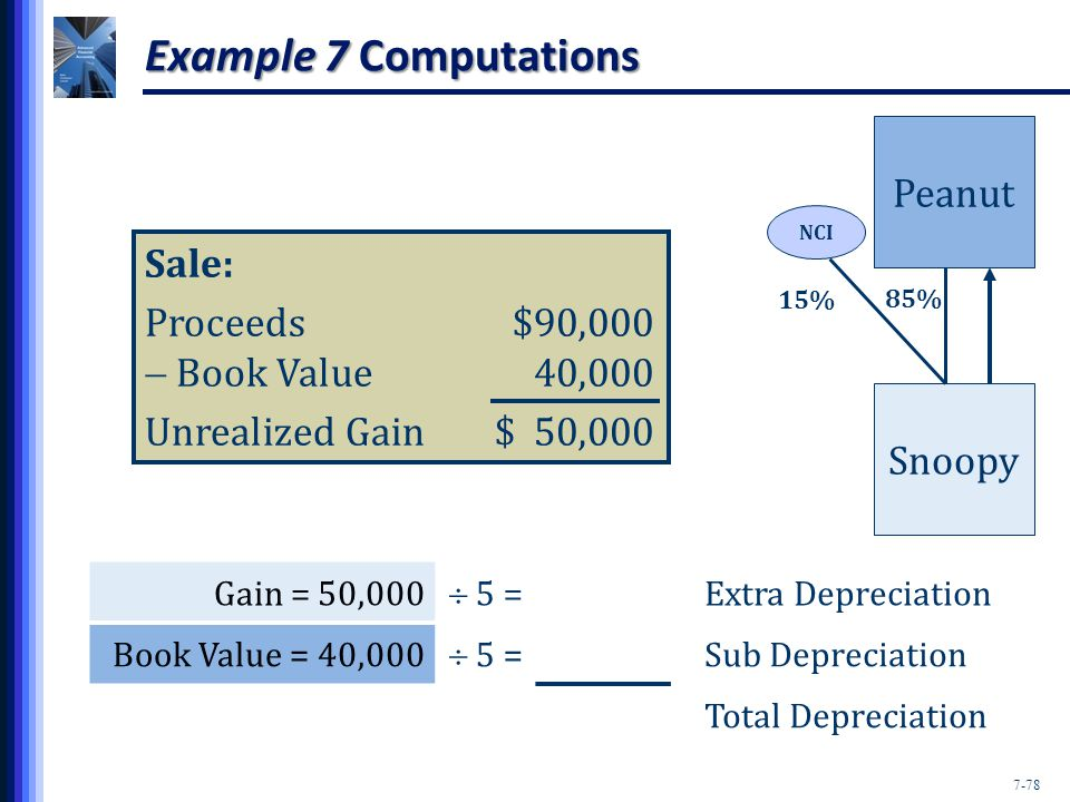 7-78 Example 7 Computations Peanut Snoopy NCI 15% 85% Sale: Proceeds$90,000  Book Value40,000 Unrealized Gain$ 50,000 Gain = 50,000  5 = Extra Depreciation Book Value = 40,000  5 = Sub Depreciation Total Depreciation