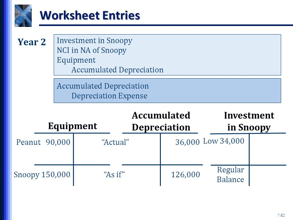 7-82 Worksheet Entries Equipment Accumulated Depreciation Peanut 90,000 Actual 36,000 Snoopy 150,000 As if 126,000 Investment in Snoopy Year 2 Investment in Snoopy NCI in NA of Snoopy Equipment Accumulated Depreciation Depreciation Expense Regular Balance Low 34,000