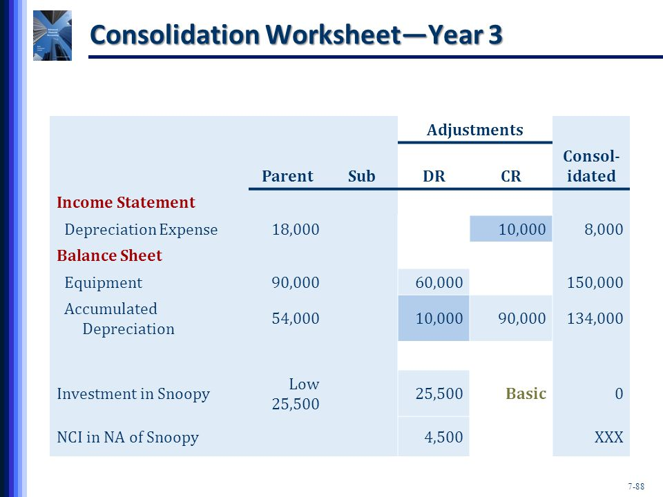 7-88 Consolidation Worksheet—Year 3 Adjustments ParentSubDRCR Consol- idated Income Statement Depreciation Expense18,00010,0008,000 Balance Sheet Equipment90,00060,000150,000 Accumulated Depreciation 54,00010,00090,000134,000 Investment in Snoopy Low 25,500 25,500Basic0 NCI in NA of Snoopy4,500XXX