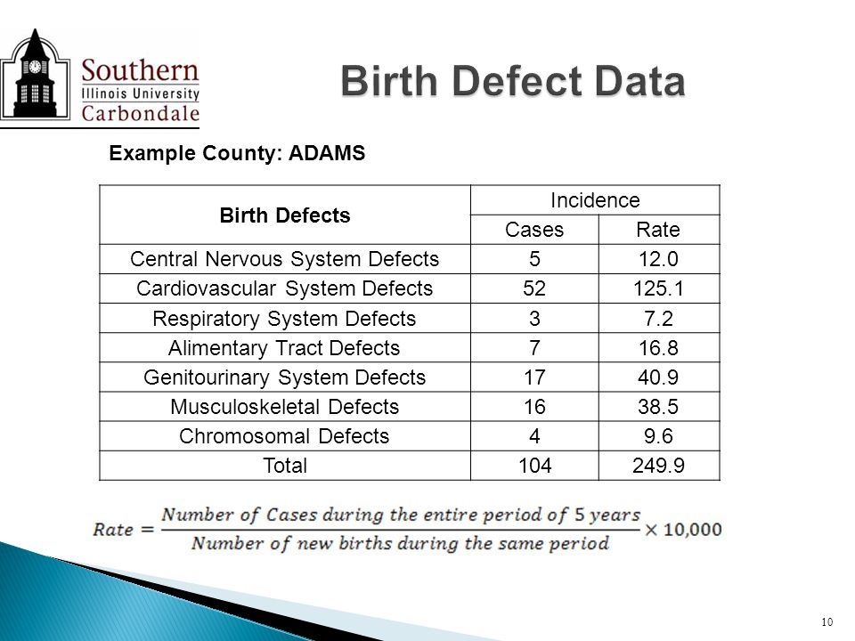 Birth Defects Incidence CasesRate Central Nervous System Defects512.0 Cardiovascular System Defects52125.1 Respiratory System Defects37.2 Alimentary Tract Defects716.8 Genitourinary System Defects1740.9 Musculoskeletal Defects1638.5 Chromosomal Defects49.6 Total104249.9 10 Example County: ADAMS
