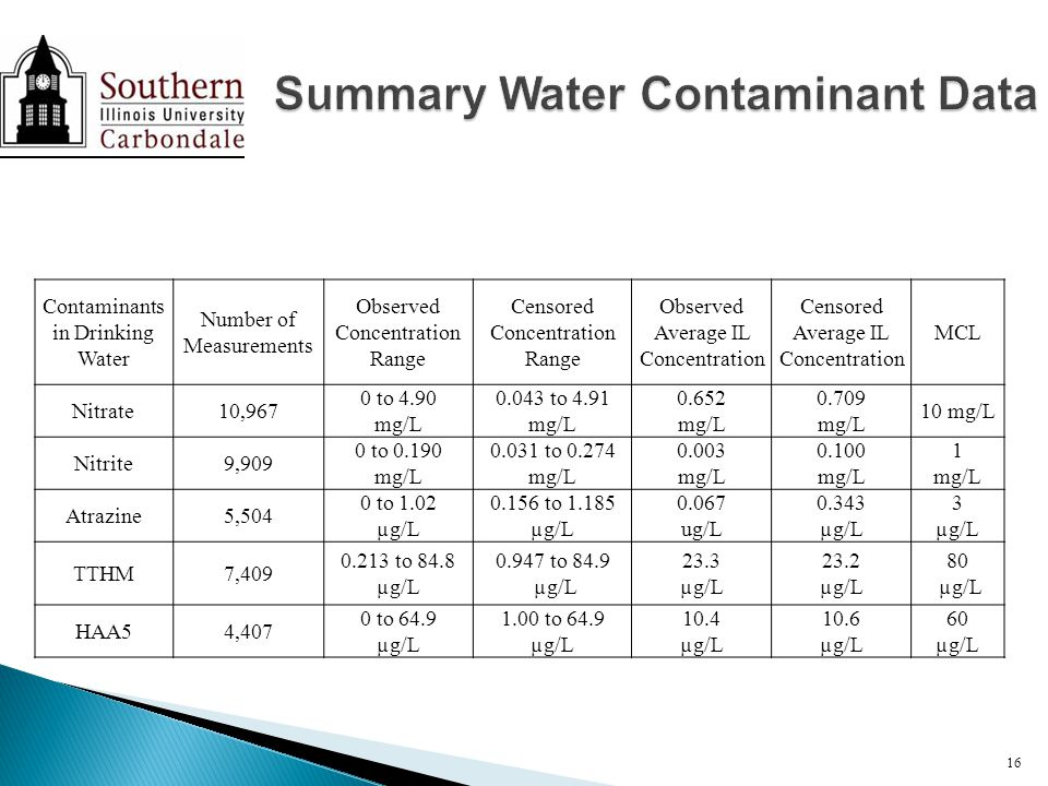 Contaminants in Drinking Water Number of Measurements Observed Concentration Range Censored Concentration Range Observed Average IL Concentration Censored Average IL Concentration MCL Nitrate10,967 0 to 4.90 mg/L 0.043 to 4.91 mg/L 0.652 mg/L 0.709 mg/L 10 mg/L Nitrite9,909 0 to 0.190 mg/L 0.031 to 0.274 mg/L 0.003 mg/L 0.100 mg/L 1 mg/L Atrazine5,504 0 to 1.02 µg/L 0.156 to 1.185 µg/L 0.067 ug/L 0.343 µg/L 3 µg/L TTHM7,409 0.213 to 84.8 µg/L 0.947 to 84.9 µg/L 23.3 µg/L 23.2 µg/L 80 µg/L HAA54,407 0 to 64.9 µg/L 1.00 to 64.9 µg/L 10.4 µg/L 10.6 µg/L 60 µg/L 16