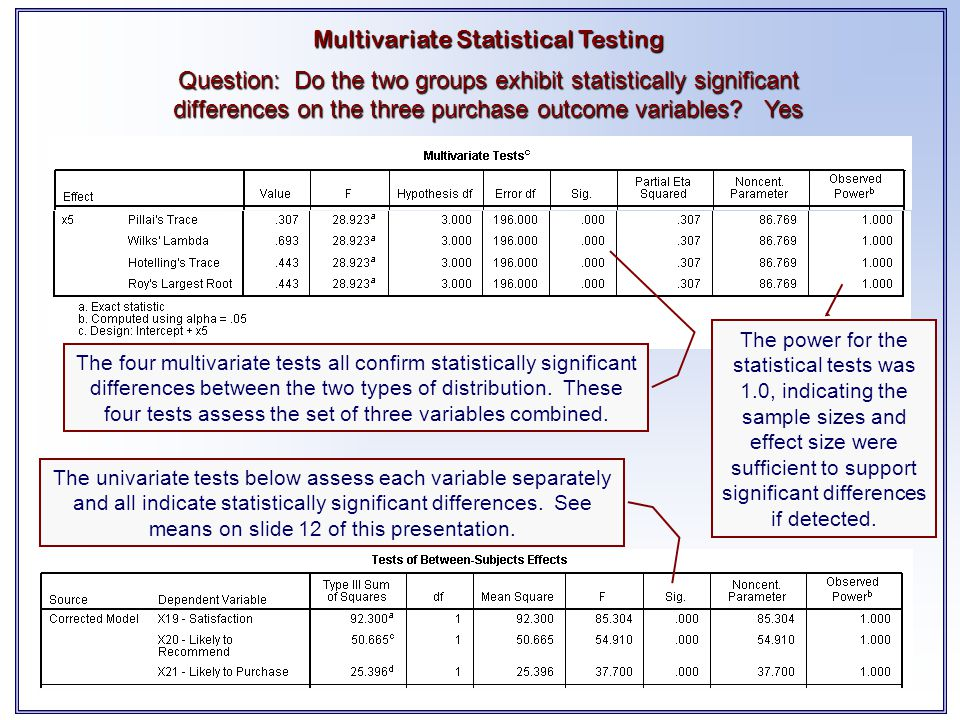 Multivariate Statistical Testing Question: Do the two groups exhibit statistically significant differences on the three purchase outcome variables? Ye