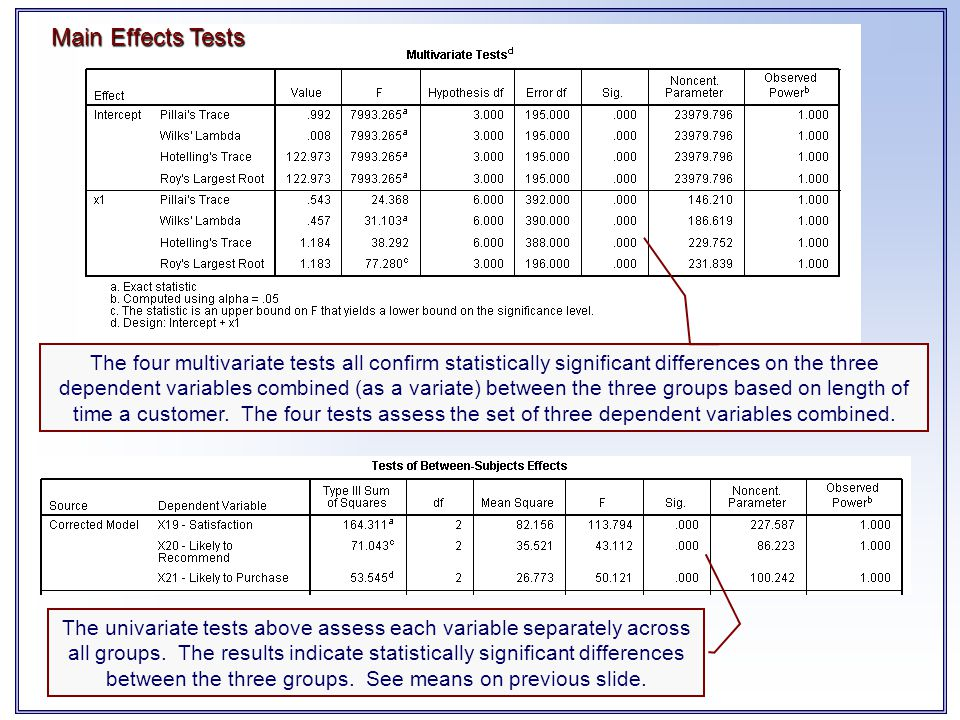 The four multivariate tests all confirm statistically significant differences on the three dependent variables combined (as a variate) between the thr
