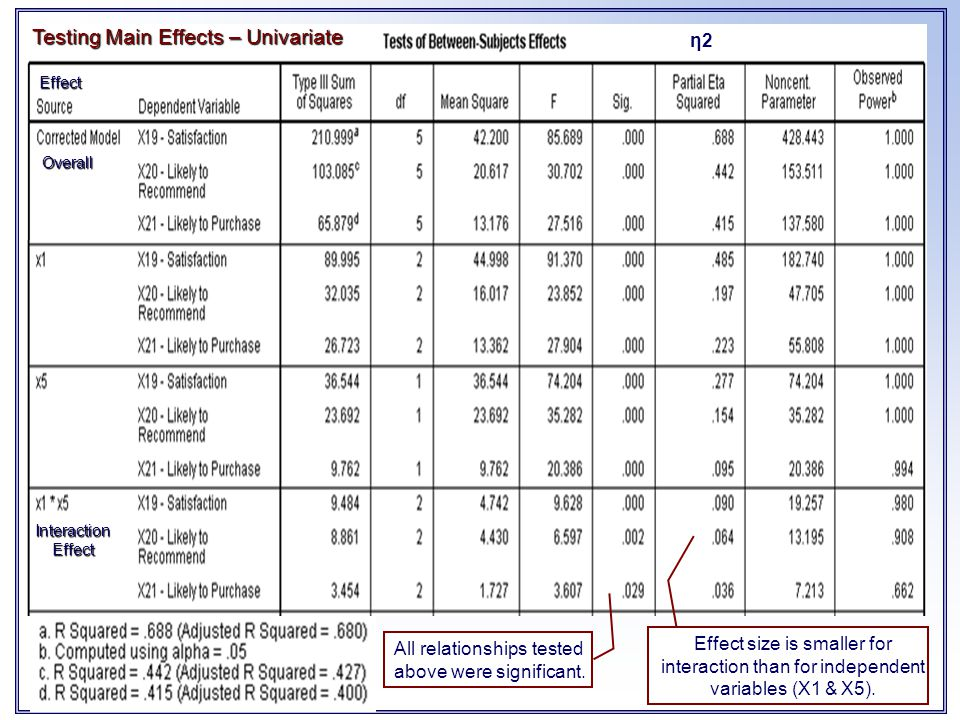 Interaction Effect Overall Effect η2 Testing Main Effects – Univariate All relationships tested above were significant. Effect size is smaller for int