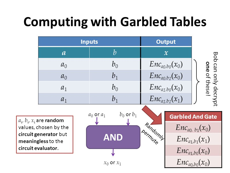 Computing with Garbled Tables InputsOutput abx a0a0 b0b0 Enc a 0,b 0 (x 0 ) a0a0 b1b1 Enc a 0,b 1 (x 0 ) a1a1 b0b0 Enc a 1,b 0 (x 0 ) a1a1 b1b1 Enc a