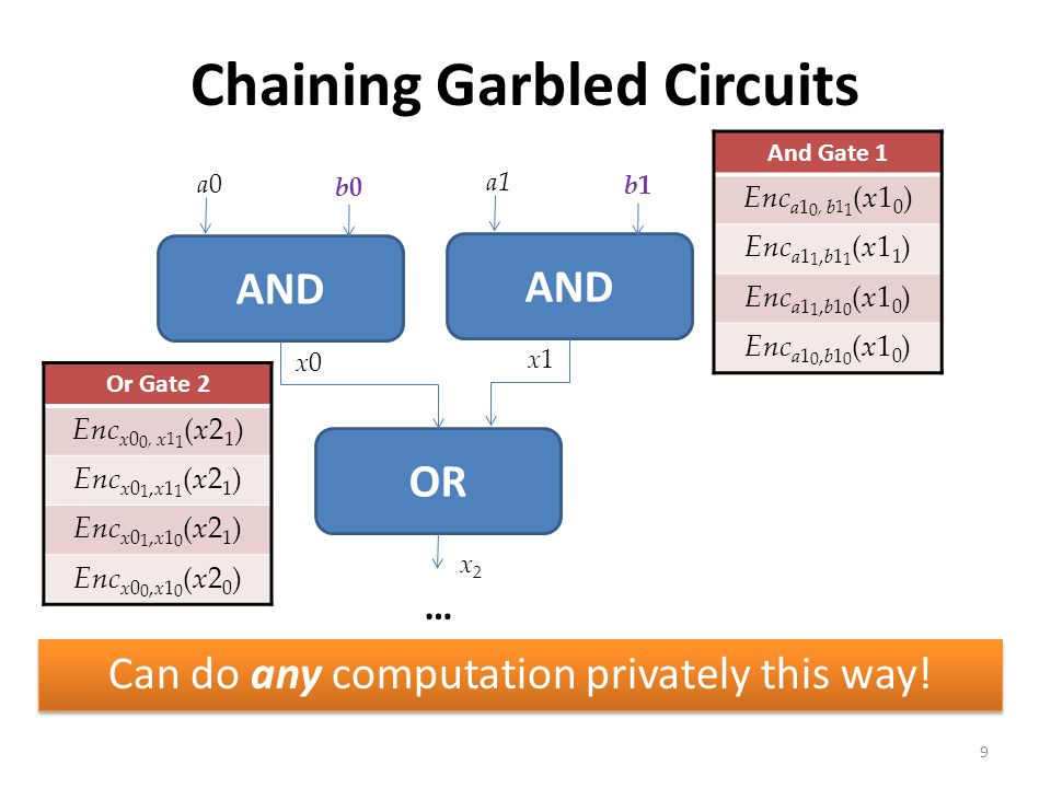 Chaining Garbled Circuits Can do any computation privately this way! 9 AND a0a0 b0b0 x0x0 a1 b1b1 x1x1 OR x2x2 And Gate 1 Enc a1 0, b 1 1 (x1 0 ) Enc