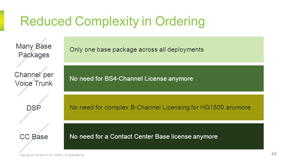 Reduced Complexity in Ordering 49 Copyright © Unify GmbH & Co.