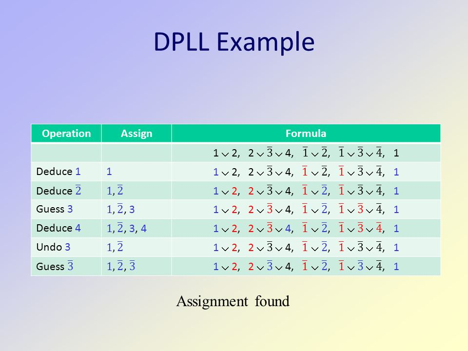 DPLL Example OperationAssignFormula Deduce 11 Guess 3 Deduce 4 Undo 3 Assignment found