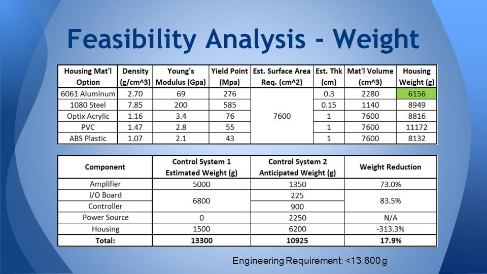 Feasibility Analysis - Weight Engineering Requirement: <13,600 g