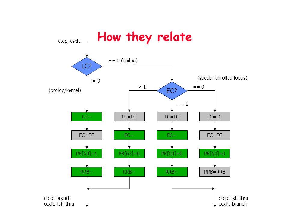 How they relate LC-- EC=EC PR[63]=1 RRB-- LC=LC EC=EC PR[63]=0 RRB=RRB LC=LC EC-- PR[63]=0 RRB-- LC=LC EC-- PR[63]=0 RRB-- EC.
