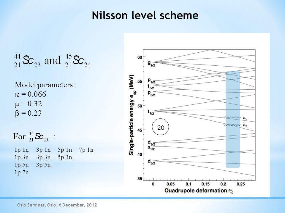 Nilsson level scheme Oslo Seminar, Oslo, 6 December, 2012 Model parameters:  = 0.066  = 0.32  = 0.23 1p 1n 1p 3n 1p 5n 1p 7n 3p 1n 3p 3n 3p 5n 5p 1n 5p 3n 7p 1n 20