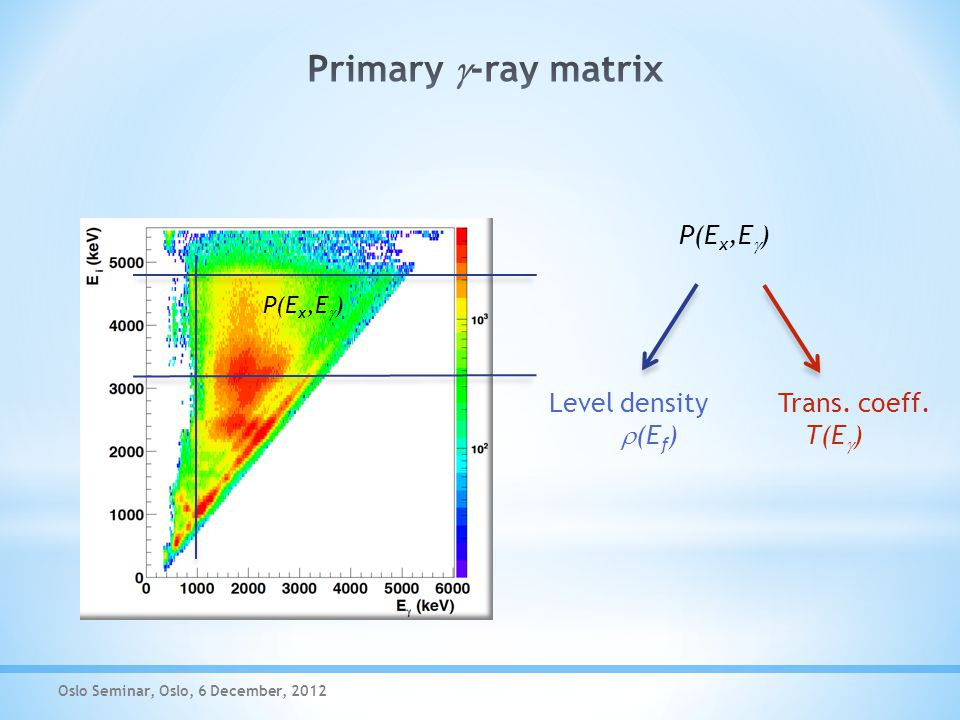 P(E x,E  ) Level density Trans. coeff.
