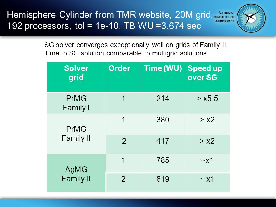 Hemisphere Cylinder from TMR website, 20M grid, 192 processors, tol = 1e-10, TB WU =3.674 sec Solver grid OrderTime (WU)Speed up over SG PrMG Family I 1214> x5.5 PrMG Family II 1380> x2 2417> x2 SG solver converges exceptionally well on grids of Family II.