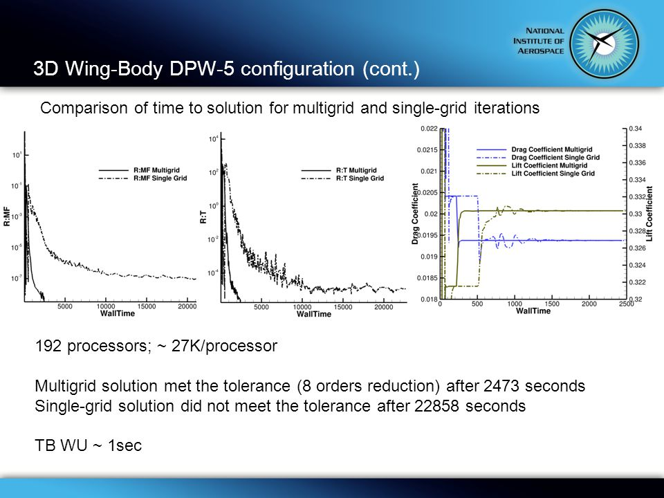 3D Wing-Body DPW-5 configuration (cont.) Comparison of time to solution for multigrid and single-grid iterations 192 processors; ~ 27K/processor Multigrid solution met the tolerance (8 orders reduction) after 2473 seconds Single-grid solution did not meet the tolerance after 22858 seconds TB WU ~ 1sec