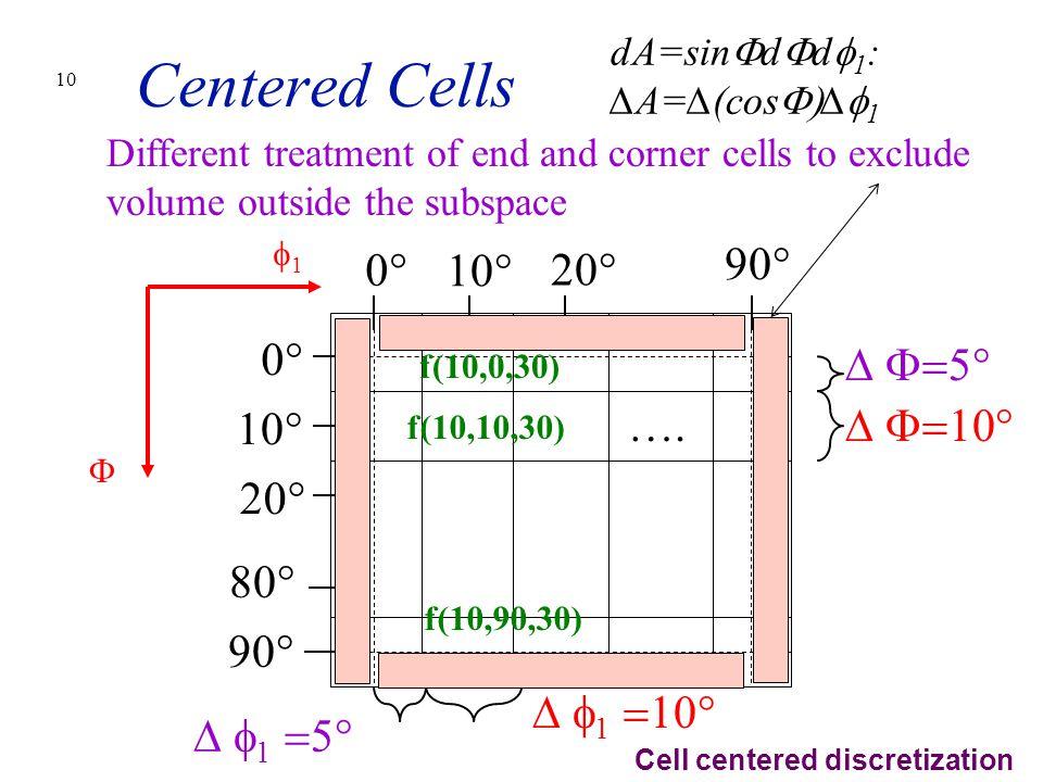 10 Centered Cells 0° 10° 20° 90° 80° 10° 20° 0° ∆  11  ∆  1  dA=sin  d  d  1 : ∆A=∆(cos  ∆  1 ….