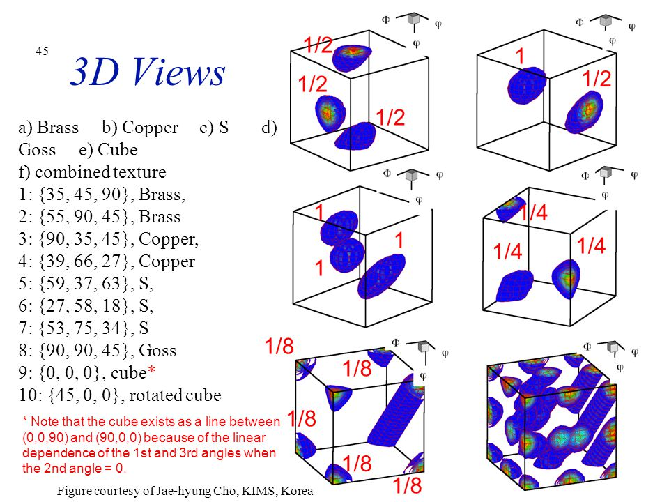 45 3D Views a) Brass b) Copper c) S d) Goss e) Cube f) combined texture 1: {35, 45, 90}, Brass, 2: {55, 90, 45}, Brass 3: {90, 35, 45}, Copper, 4: {39, 66, 27}, Copper 5: {59, 37, 63}, S, 6: {27, 58, 18}, S, 7: {53, 75, 34}, S 8: {90, 90, 45}, Goss 9: {0, 0, 0}, cube* 10: {45, 0, 0}, rotated cube * Note that the cube exists as a line between (0,0,90) and (90,0,0) because of the linear dependence of the 1st and 3rd angles when the 2nd angle = 0.