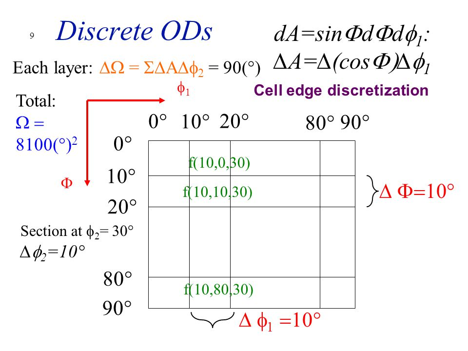 9 Discrete ODs 0° 10° 20° 90° 80° 10° 20° 0° ∆  11  ∆  1  dA=sin  d  d  1 : ∆A=∆(cos  ∆  1 Section at  2 = 30° ∆  2 =10° f(10,10,30) f(10,0,30) f(10,80,30) Each layer: ∆  =  ∆A∆  2 = 90(°) Total:  8100(°) 2 Cell edge discretization