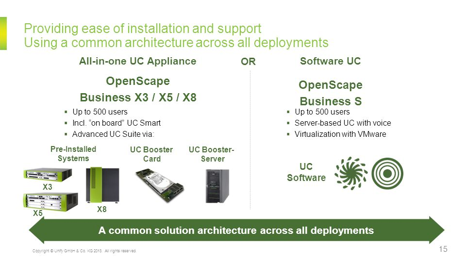 Limiting HW costs and providing scalability between voice platforms, adding UC to grow business Both UC Booster Options are fully integrated in the database and administration of OpenScape Business UC Booster Card UC Suite for up to 150 Users  Advanced UCC for X3R / X5R / X8  Plug & play sub board  Completely pre-installed, UCC Installation Wizards  Plugged on option board slot UC Booster-Server UC Suite for up to 500 Users  Advanced UCC for X3 / X5 / X8 for up to 500 Users  UC Software Expansion Server Based or virtualized  Same administration interface as UC Booster Card Business S UC Suite incl.
