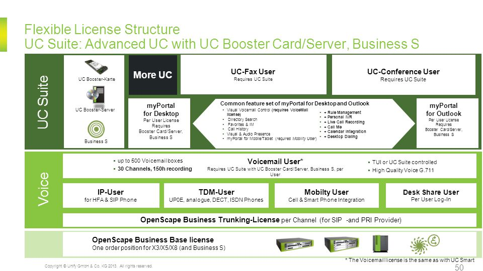 Functional Licenses Add values for UC Mainboard, UC Booster Card/Server, Business S myAgent Requires UC Booster Card/Server or Business S Contact Center Fax Requires UC Booster Card/Server or Business S Contact Center Reporting Requires UC Booster Card/Server or Business S Contact Center E-mail Requires UC Booster Card/Server or Business S Contact Center UC & Voice Networking Requires UC Booster Card/Server or Business S for UC networking Company Auto Attendant Per Node OpenStage Gate View Per Camera OpenDirectory Connector Per data base Web Collaboration Per Node System Level Xpr Compact Mobility Requires Xpr.