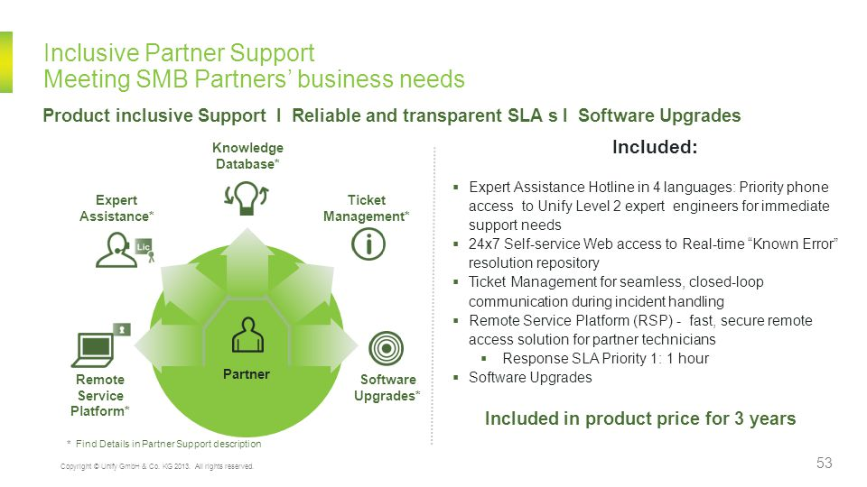Inclusive Partner Support Recurring revenue opportunity for partners, peace of mind for customers Flexible Service models that complement the dynamics of the SMB business and their communication and support needs Partner Benefits  Competitive vendor support offering, tangible re-sellable service features  Simple inclusive support offering – easy to process, no separate order handling  Reduced risk in deployment and support for the new solution elements  Reliable and transparent SLAs position partner as expert resource  Elevation of partner to trusted business advisor increases up-sell /renewal potential  Increased customer wallet share by offering a mix of own and Unify value add services.