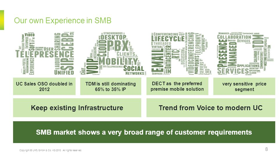 What does Unify SMB business look like today.