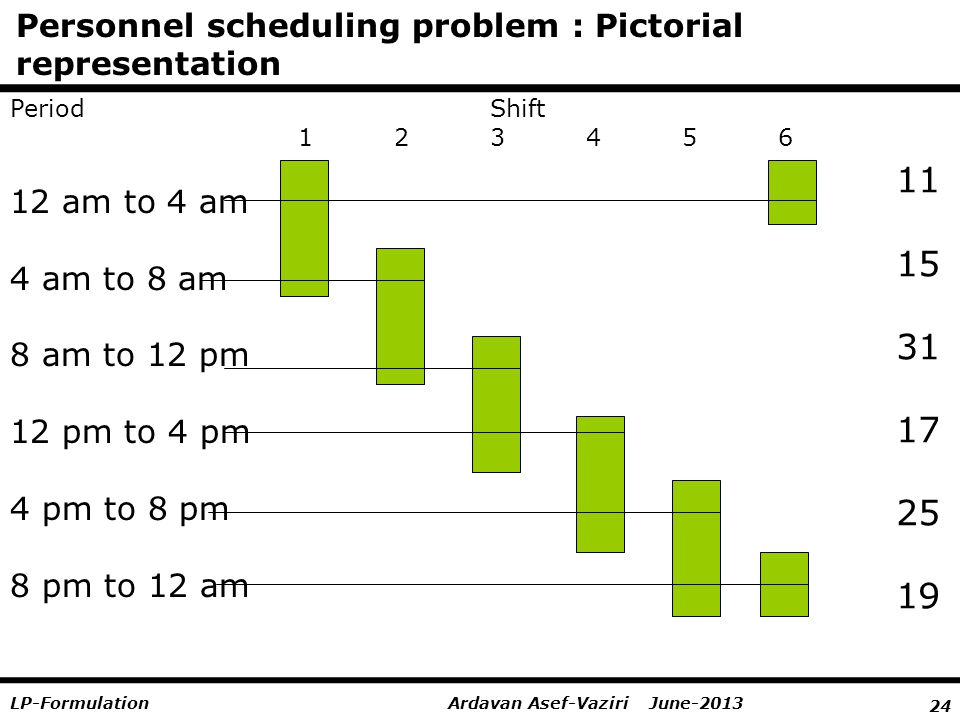 24 Ardavan Asef-Vaziri June-2013LP-Formulation Personnel scheduling problem : Pictorial representation 12 am to 4 am 4 am to 8 am 8 am to 12 pm 12 pm