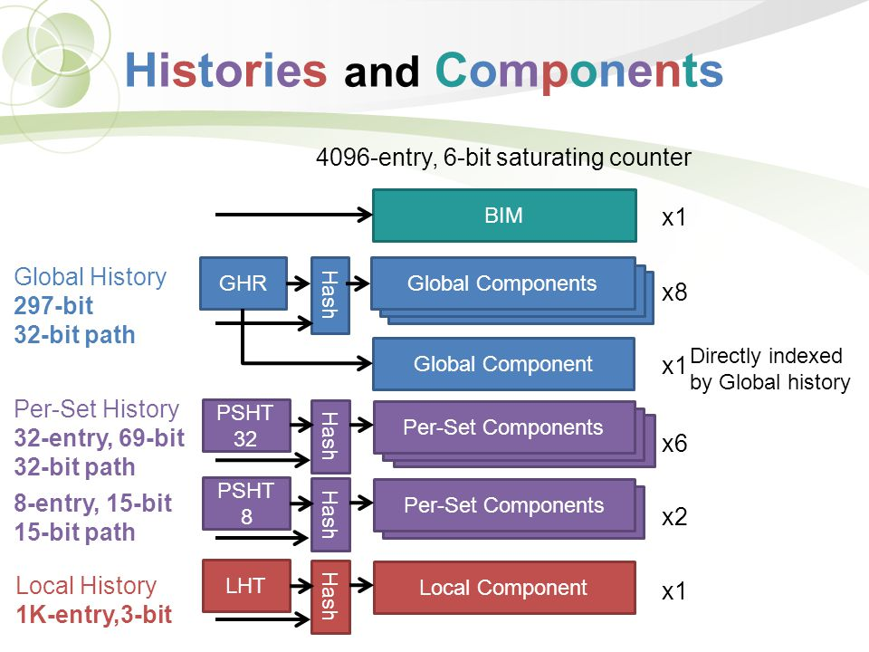 Histories and Components BIM GHR Hash Global Components LHT Hash Local Component PSHT 8 Hash Per-Set Components PSHT 32 Hash Per-Set Components Global Component x8 x6 x2 x1 Per-Set History 32-entry, 69-bit 32-bit path 8-entry, 15-bit 15-bit path Local History 1K-entry,3-bit Directly indexed by Global history Global History 297-bit 32-bit path 4096-entry, 6-bit saturating counter