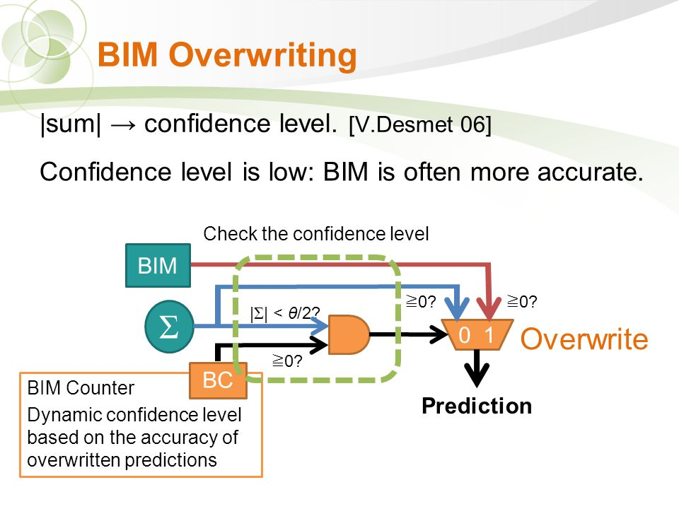 BIM Counter Dynamic confidence level based on the accuracy of overwritten predictions BIM Overwriting 0 1 BC BIM Σ Prediction ≧ 0.