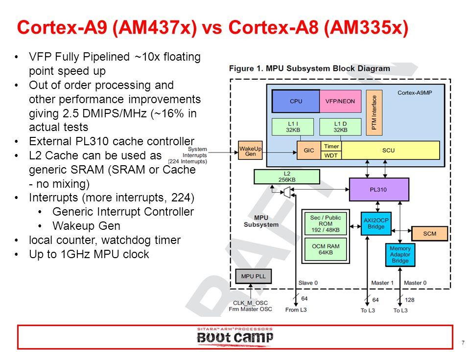 28 Peripheral support on AM437x GP EVM 4 x8 Fly-by DDR3 AM437x SYSBOOT eMMC (4GB) NAND (4Gb) DCAN #1 PMIC uSD Audio codec USB JTAG ADC header