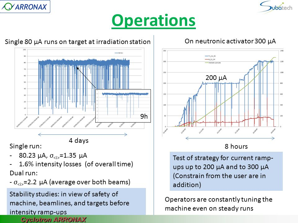 Operations Single 80 µA runs on target at irradiation station 4 days Single run: -80.23 µA,  =1.35 µA -1.6% intensity losses (of overall time) Dual r