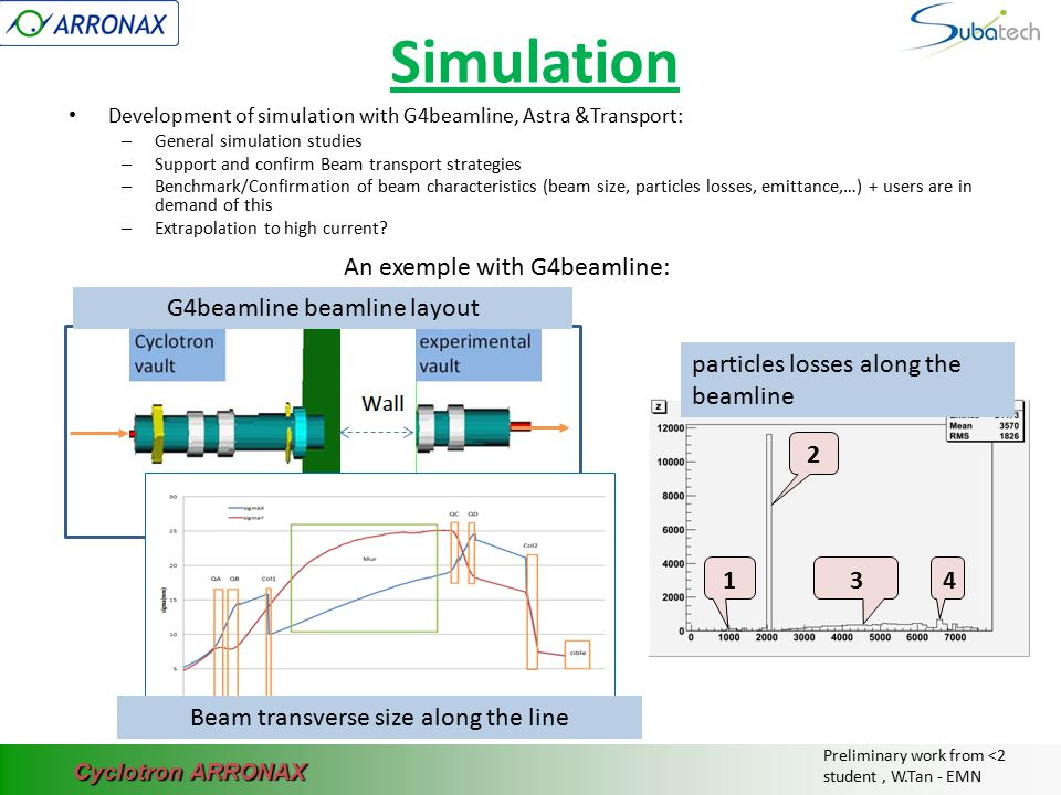 Cyclotron ARRONAX Simulation Development of simulation with G4beamline, Astra &Transport: – General simulation studies – Support and confirm Beam tran