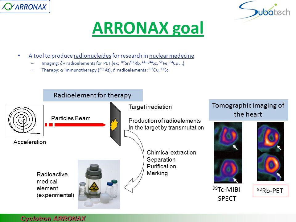ARRONAX goal A tool to produce radionucleides for research in nuclear medecine – Imaging:  + radioelements for PET (ex: 82 Sr/ 82 Rb, 44m/44 Sc, 52 Fe, 64 Cu...) – Therapy:  immunotherapy ( 211 At),  - radioelements : 67 Cu, 47 Sc A tool for radiochimistry/radiobiology research – notably alpha radiolyse of water (eg nuclear waste storage) un outil pour la recherche en Physique – notamment étude des matériaux sous rayonnement – Développement de système de détection – Mesures de données nucléaires un outil pour la formation – Université de Nantes – École des mines de Nantes – CHU de Nantes – Formation continue un site de production industrielle pour les besoins médicaux Cyclotron ARRONAX
