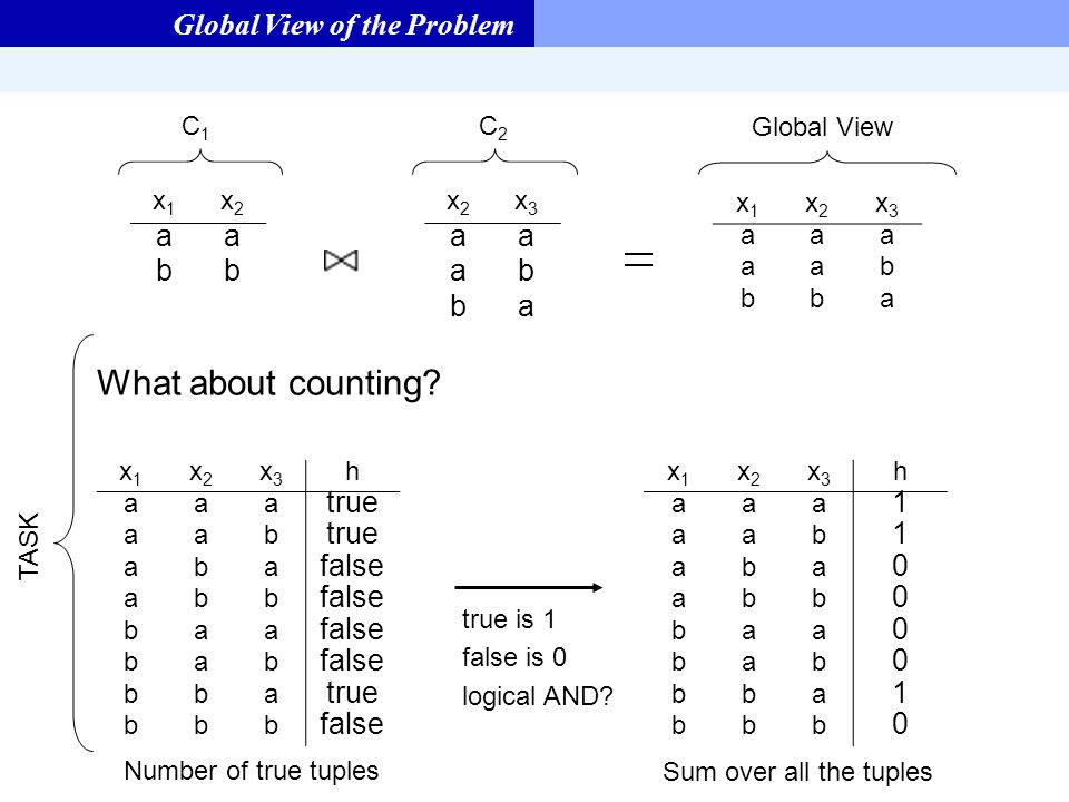 Global View of the Problem x1x1 x2x2 x3x3 h aaa true aab aba false abb baa bab bba true bbb false x1x1 x2x2 aa bb x2x2 x3x3 aa ab ba x1x1 x2x2 x3x3 aaa aab bba C1C1 C2C2 Global View What about counting.