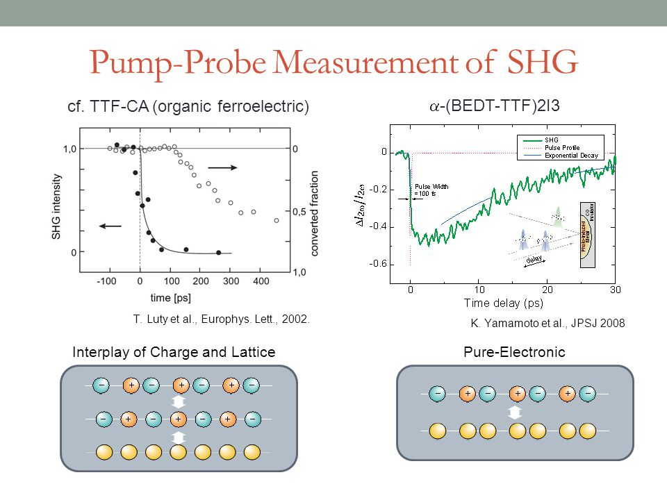 Pump-Probe Measurement of SHG cf. TTF-CA (organic ferroelectric) K. Yamamoto et al., JPSJ 2008  -(BEDT-TTF)2I3 Interplay of Charge and LatticePure-El