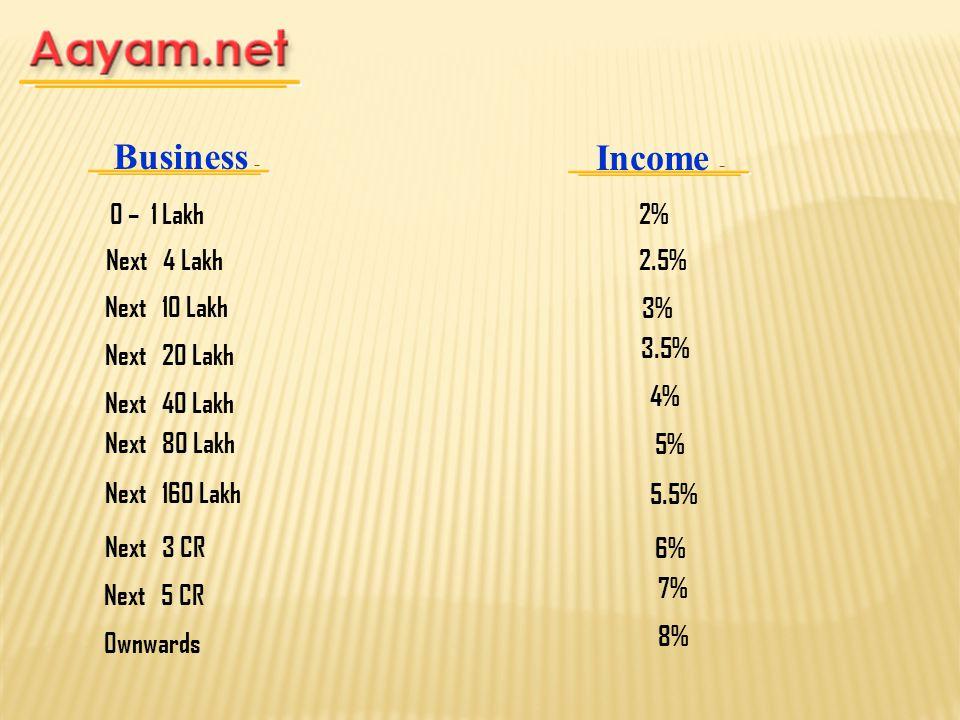 Business - Income - 0 – 1 Lakh Next 4 Lakh 2% 2.5% Next 10 Lakh3% Next 20 Lakh Next 40 Lakh Next 80 Lakh Next 160 Lakh 3.5% 4% 5% 5.5% Next 3 CR6% Nex