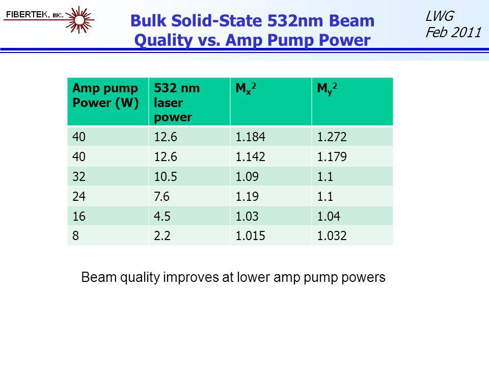 LWG Feb 2011 Bulk Solid-State 532nm Beam Quality vs. Amp Pump Power Amp pump Power (W) 532 nm laser power Mx2Mx2 My2My2 4012.61.1841.272 4012.61.1421.