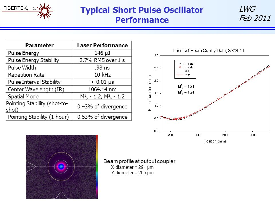 LWG Feb 2011 Typical Short Pulse Oscillator Performance Beam profile at output coupler X diameter = 291 µm Y diameter = 295 µm ParameterLaser Performance Pulse Energy146 µJ Pulse Energy Stability2.7% RMS over 1 s Pulse Width.98 ns Repetition Rate10 kHz Pulse Interval Stability< 0.01 µs Center Wavelength (IR)1064.14 nm Spatial ModeM 2 x - 1.2, M 2 y - 1.2 Pointing Stability (shot-to- shot) 0.43% of divergence Pointing Stability (1 hour)0.53% of divergence