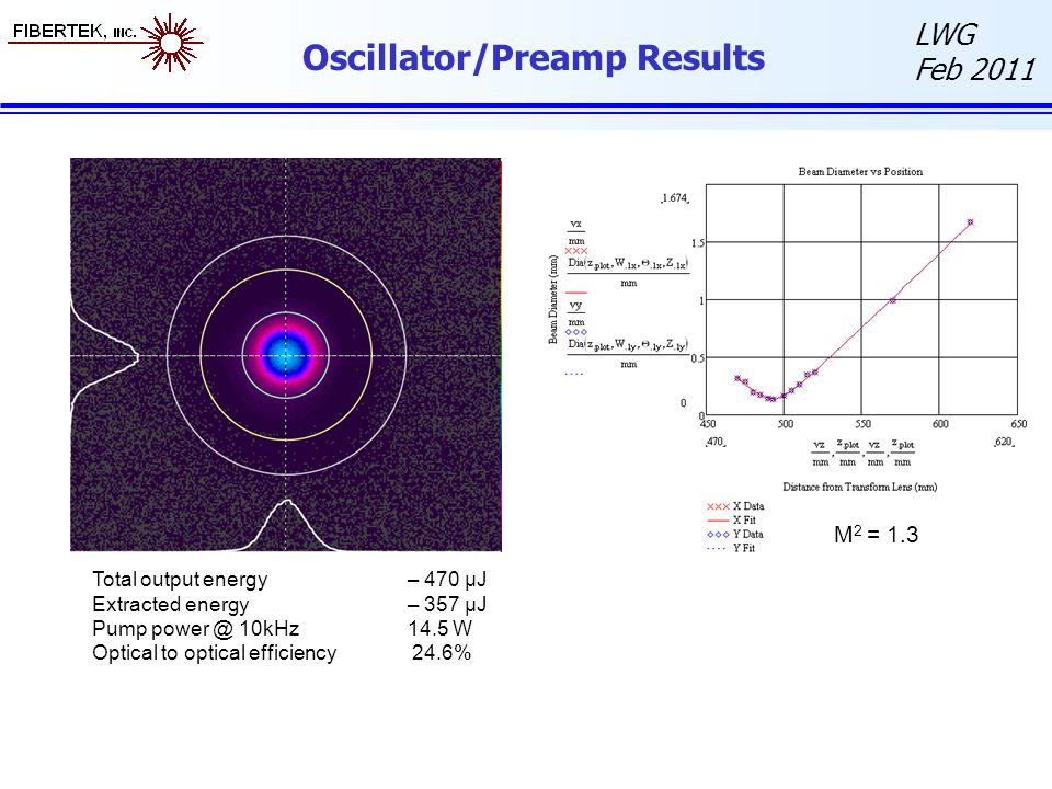 LWG Feb 2011 Oscillator/Preamp Results M 2 = 1.3 Total output energy– 470 µJ Extracted energy– 357 µJ Pump power @ 10kHz14.5 W Optical to optical efficiency 24.6%