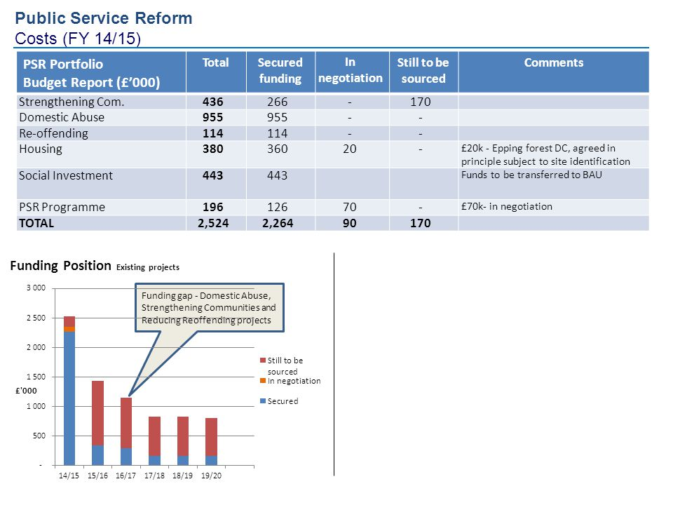 Public Service Reform Costs (FY 14/15) PSR Portfolio Budget Report (£'000) TotalSecured funding In negotiation Still to be sourced Comments Strengthen