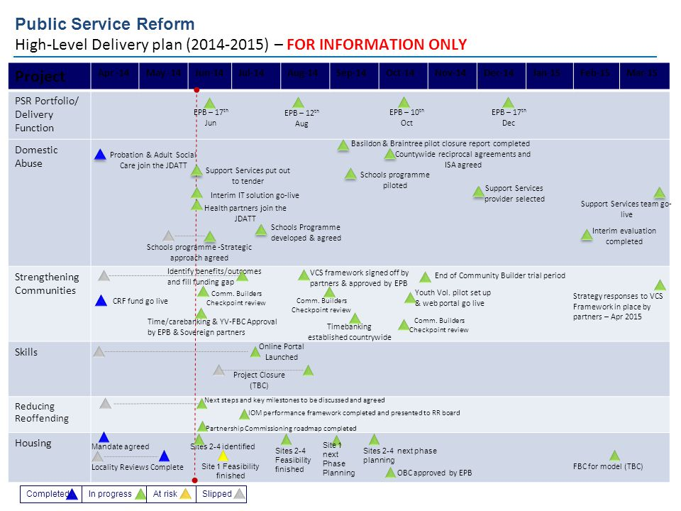 Public Service Reform High-Level Delivery plan (2014-2015) – FOR INFORMATION ONLY Project Apr -14May -14Jun-14Jul-14Aug-14Sep-14Oct-14Nov-14Dec-14Jan-