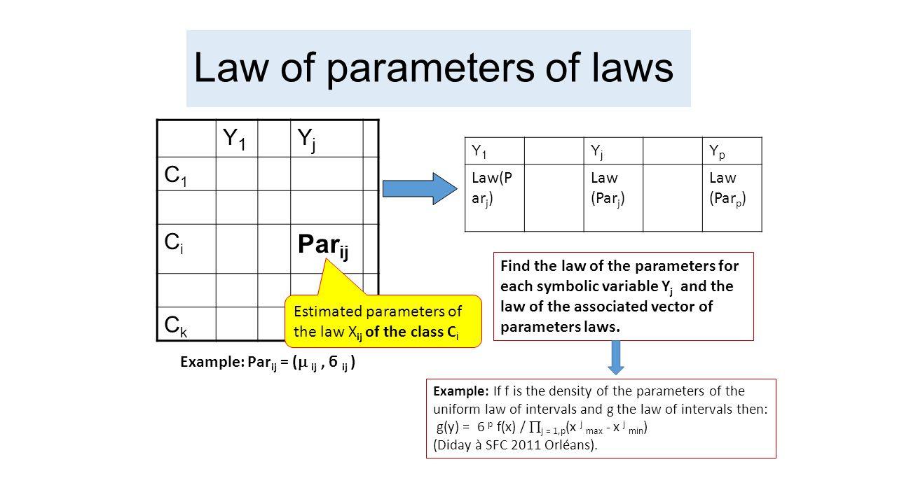 Law of parameters of laws Y1Y1 YjYj C1C1 CiCi Par ij CkCk Example: Par ij = (  ij, ϭ ij ) Estimated parameters of the law X ij of the class C i Y1Y1 YjYj YpYp Law(P ar j ) Law (Par p ) Find the law of the parameters for each symbolic variable Y j and the law of the associated vector of parameters laws.