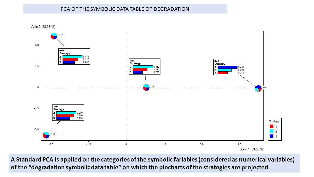 PCA OF THE SYMBOLIC DATA TABLE OF DEGRADATION A Standard PCA is applied on the categories of the symbolic fariables (considered as numerical variables
