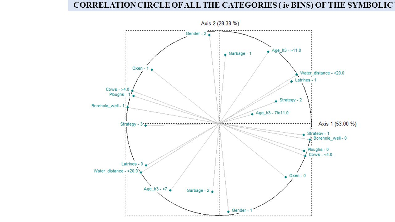CORRELATION CIRCLE OF ALL THE CATEGORIES ( ie BINS) OF THE SYMBOLIC VARIABLES ON THE FIRST AXIS.
