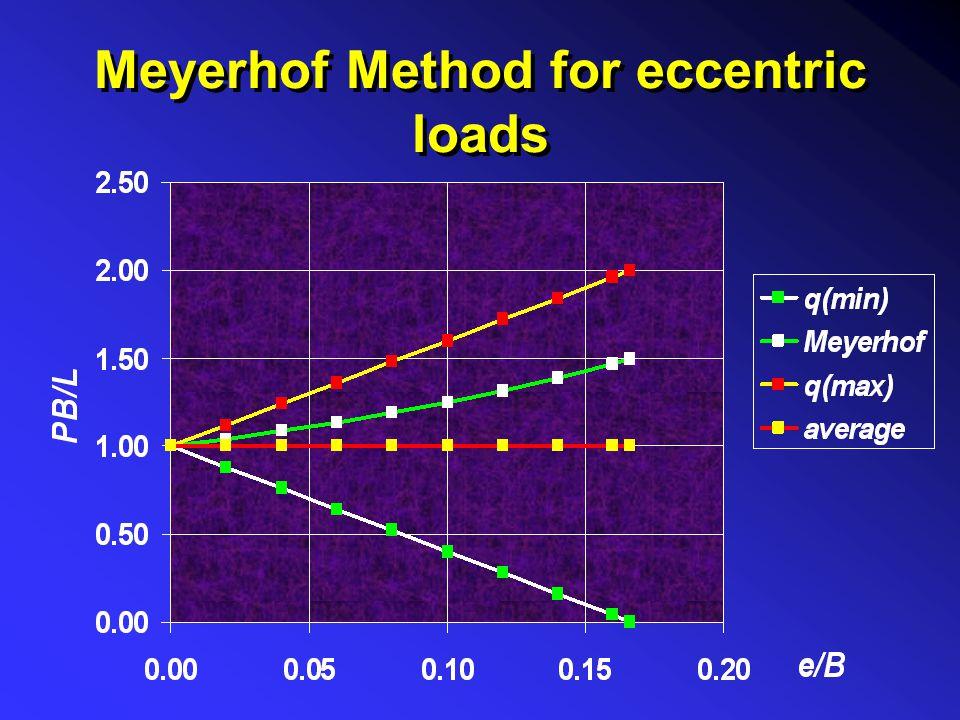 Meyerhof Method for eccentric loads