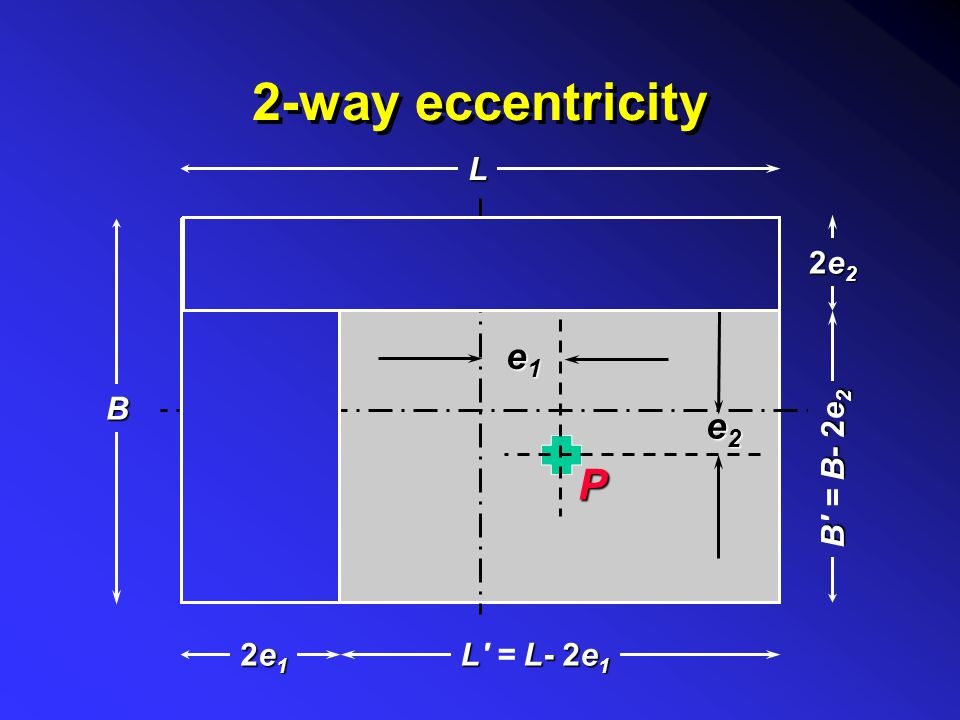 2-way eccentricity P e1e1e1e1 L 2e12e12e12e1 LL- 2e 1 L' = L- 2e 1 B e2e2e2e2 2e22e22e22e2 BB- 2e 2 B' = B- 2e 2