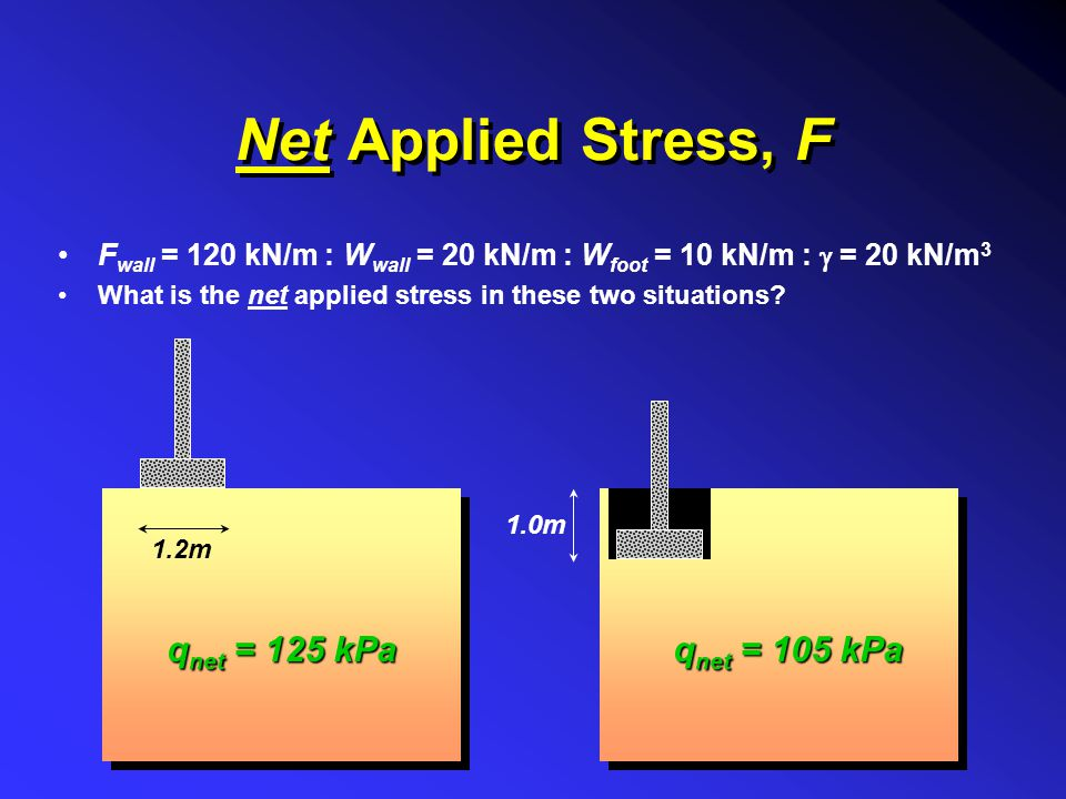 Net Applied Stress, F F wall = 120 kN/m : W wall = 20 kN/m : W foot = 10 kN/m :  = 20 kN/m 3 What is the net applied stress in these two situations?